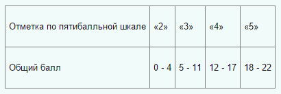 Таблица перевод баллов в оценку